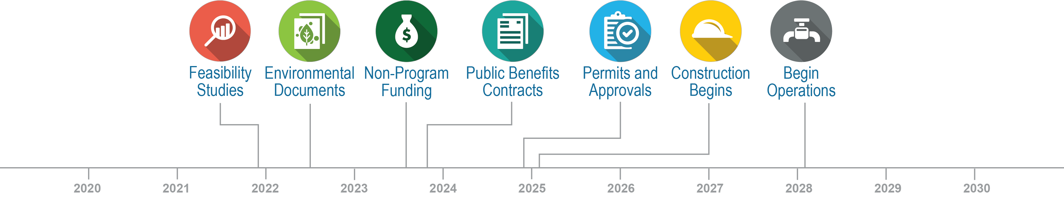Chino Basin Conjunctive Use Program Projected Timeline