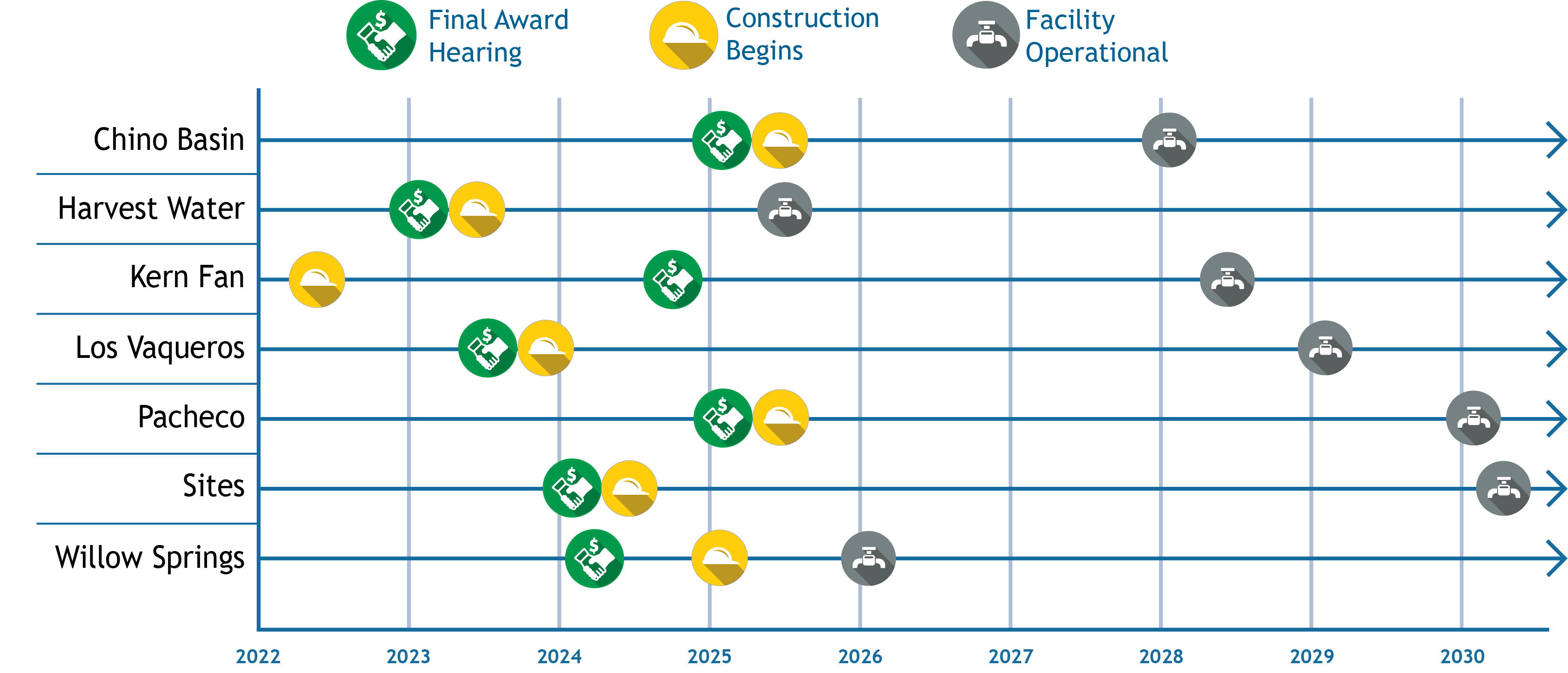 Anticipated WSIP Projects Timeline