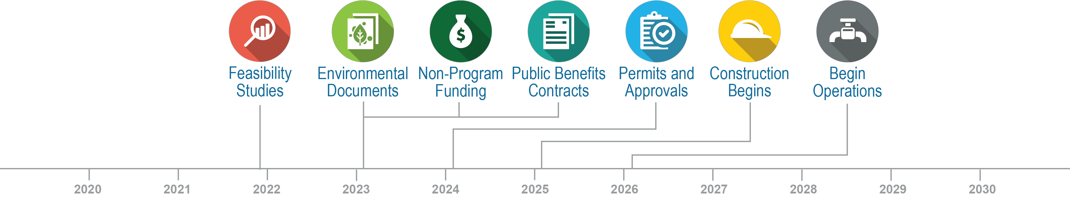 Willow Springs Water Bank Projected Timeline